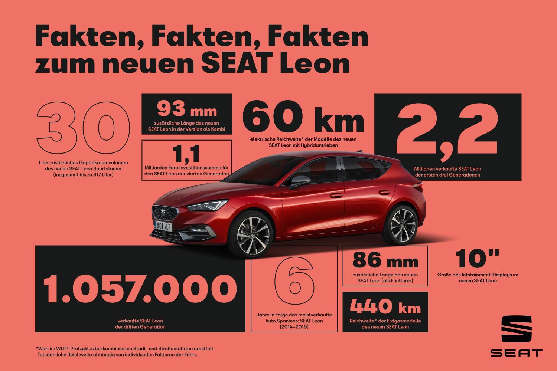 SEAT Leon Fakten und Zahlen